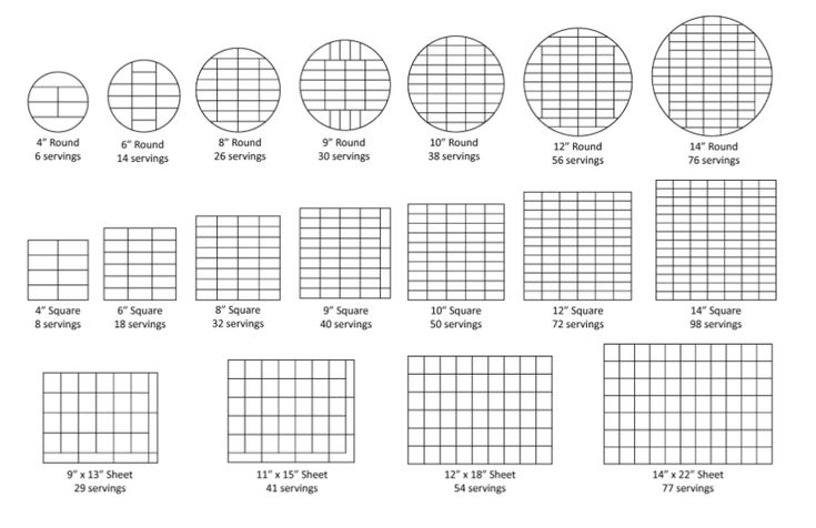 """A serving is defind as a 2""""x2"""" slice for sheet cakes or a 1""""x2"""" slice for layer cakes. The pictures below describe the number of servings in some tiered cakes as well as a guide for cutting cakes, which is especially useful for getting the prescribed number of servings when cutting round cakes."""