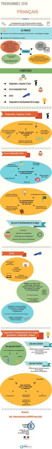 Français Cycle 2  | Piktochart Infographic Editor
