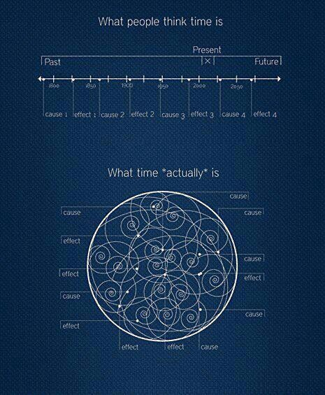 Time is not linear. #time #linearity