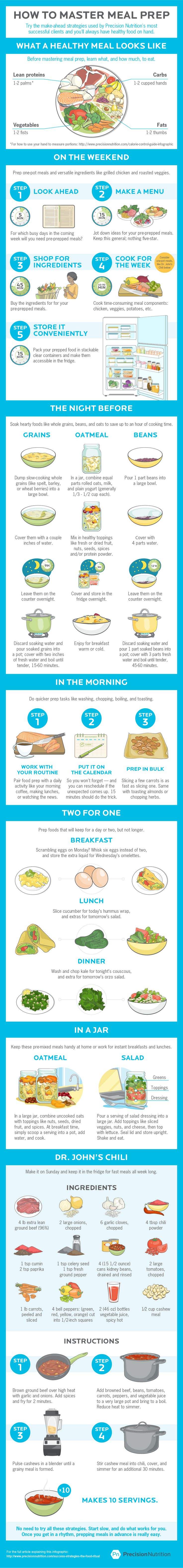 Preparar comida saludable. Check out these weekly meal prep strategies, used by Precision Nutrition's most successful clients. And learn how they can help you save time on preparing healthy food too.