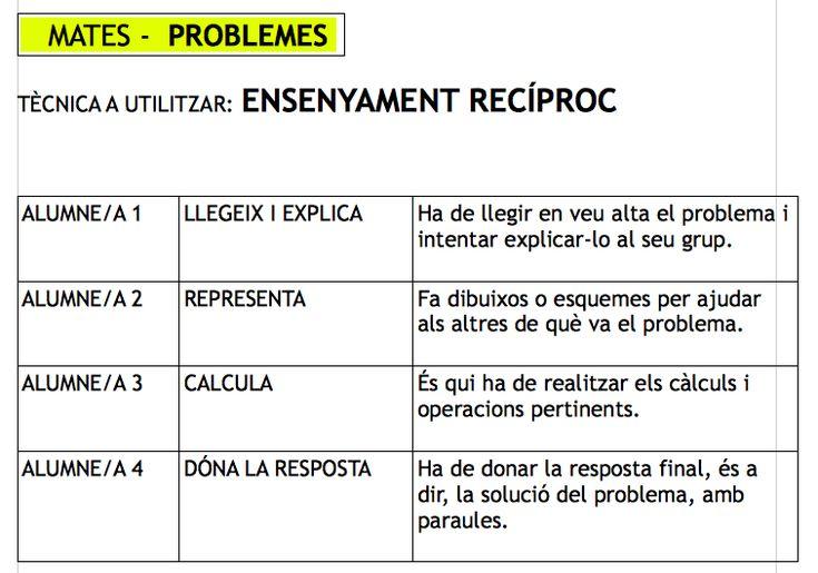 Escola Margalida Florit (Ciutadella) Ensenyament recíproc per resoldre problemes