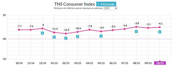 Jak kształtowały się nastroje konsumenckie Polaków przed wyborami? Odpowiedź znajdziecie w najnowszym wskaźniku TNS Consumer Index, który współtworzymy wraz z TNS Polska! http://www.tnsconsumerindex.pl/