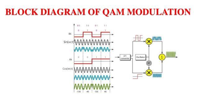 Image result for qam modulation | Block diagram, Diagram, ChartPinterest
