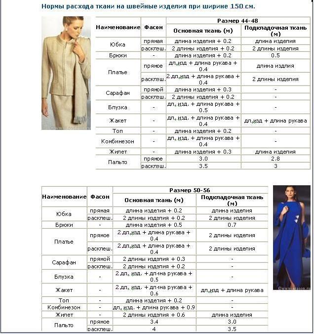 Таблицы для любителей шитья. Обсуждение на LiveInternet - Российский Сервис…