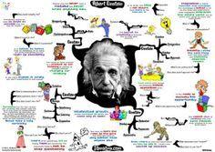 Mappe mentali: la tecnologia ci aiuta per migliorare il metodo di studio dei nostri studenti