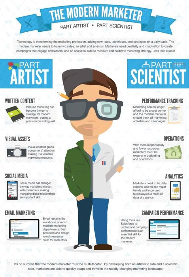 Learn why today's #modern #marketer is part #artist and part #scientist! #online #marketing #innovation