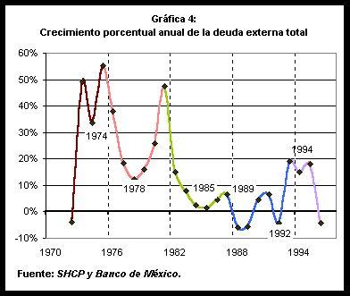 La economía de México al final del siglo XX.