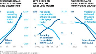 HBR: Beware Spurious Correlations (an article on how charts can manipulate data)