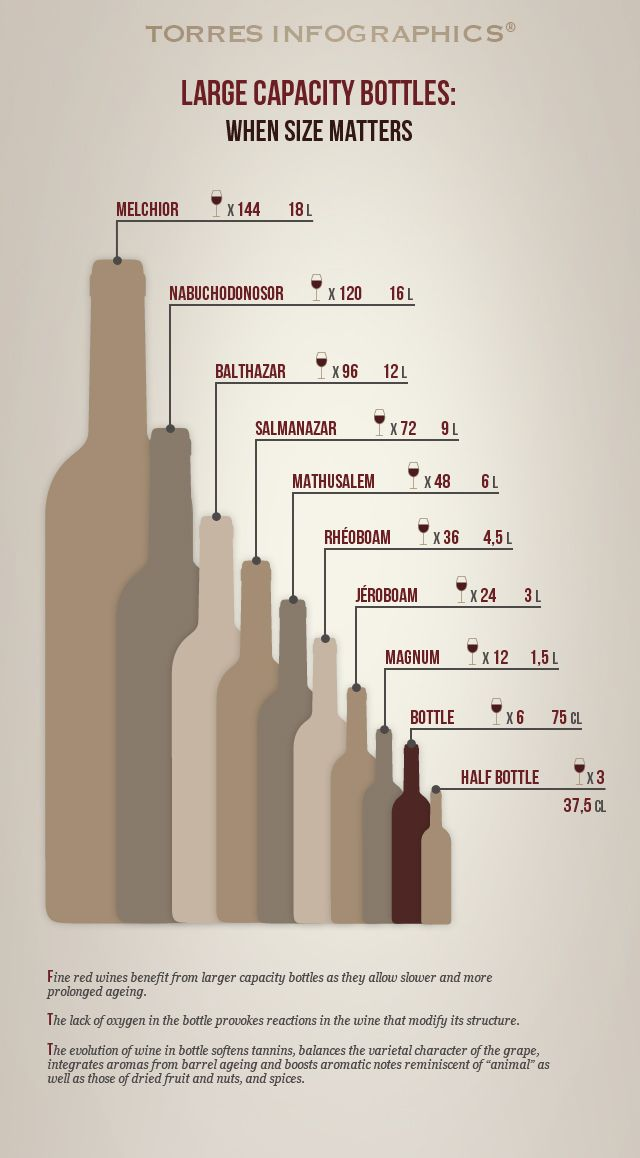 #Infography: Large capacity #bottles. When size matters.
