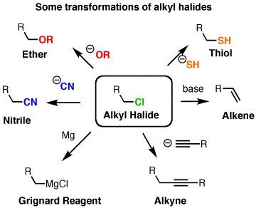 Thionyl Chloride – SOCl2 – for formation of alkyl chlorides from alcohols — Master Organic Chemistry