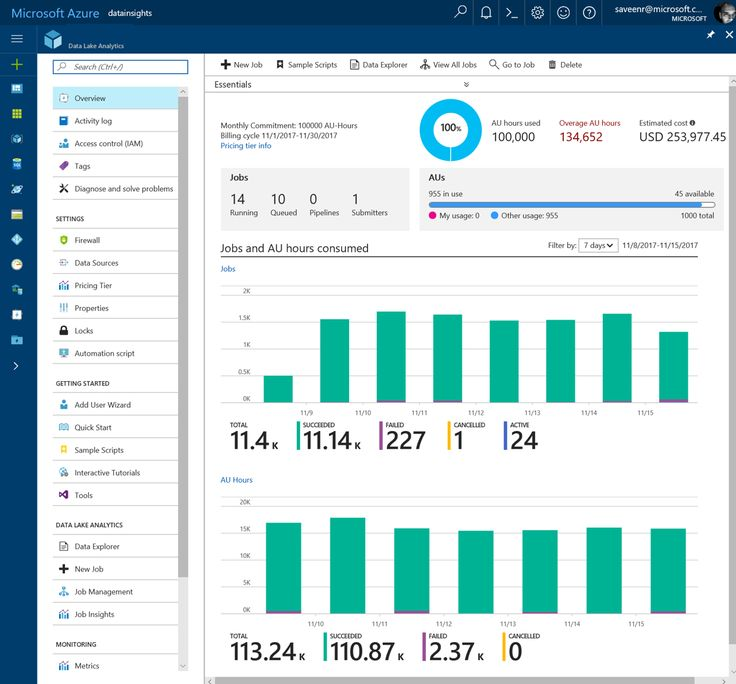 Getting new insights into your usage of Data Lake Analytics