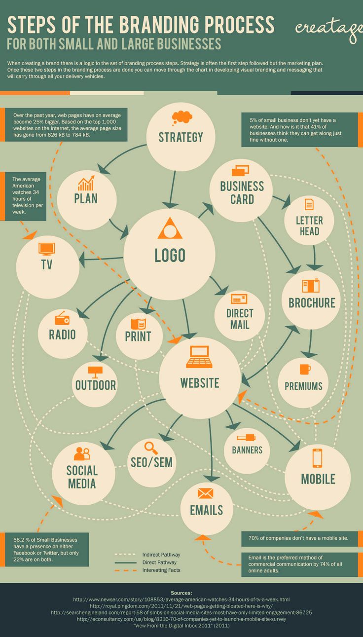Steps of the Branding process for small and large businesses. http://www.pinterest.com/commarketing/