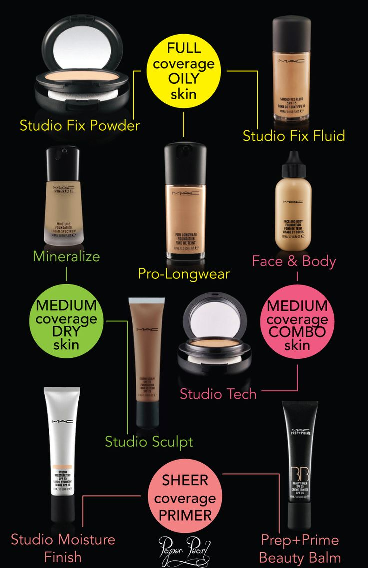 MAC FOUNDATION - Complete Guide &&HOW TO : Powder Fluid Primer . Full Medium Sheer Coverage . Combination Dry or Oily Skin .