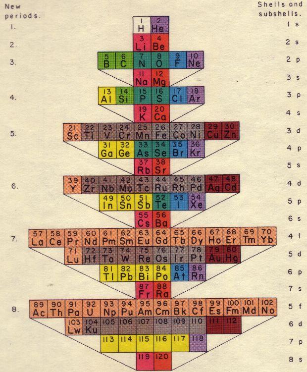 Periodic Table Database | Chemogenesis | Periodic table