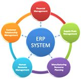 Enterprise resource planning (ERP) is a business management software—usually a suite of integrated applications—that a company can use to collect, store, manage and interpret data from many business activities, including: Product planning, cost. Manufacturing or service delivery. Marketing and sales.#ricohdocs #erp #dms
