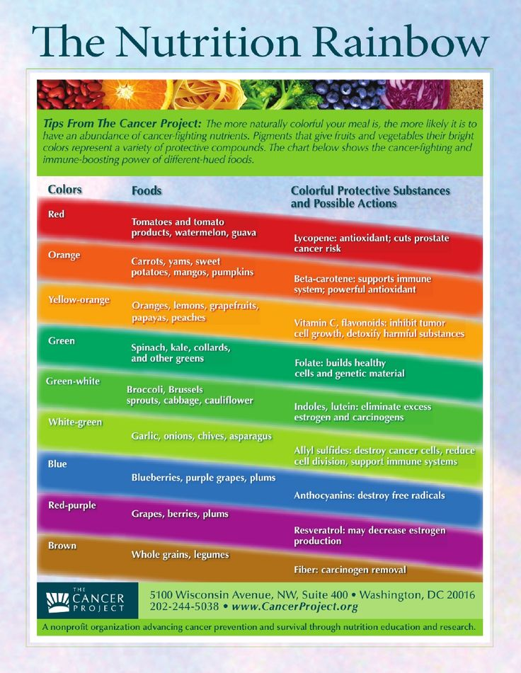 1000+ ideas about Kids Nutrition on Pinterest | Healthy ...