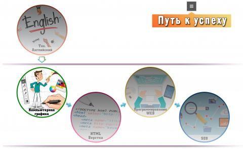Курсы создания сайтов и SEO продвижения.  С помощью различных тегов верстальщик «верстает» макет. Фронт-енд разработчик собирает из макетов готовые веб-страницы, добавляет увлекательных эффектов при наведении на ссылки, подключает слайдеры для картинок и т.д.