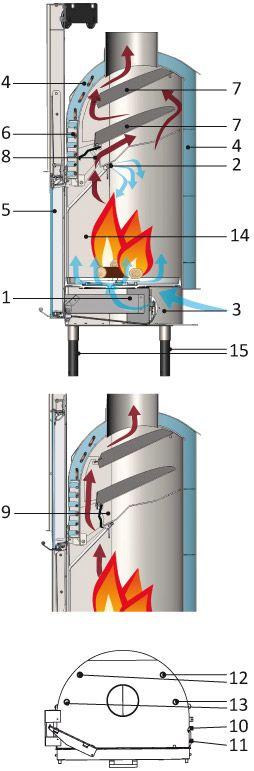Precio Termochimenea de leña EdilKamin H2 Oceano 23 kW - La Tienda del GAS LEÓN Disponemos de una amplia gama de calderas y estufas de leña, gas y biomasa.