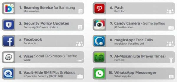 Aplikasi Penguras Daya Baterai Smartphone