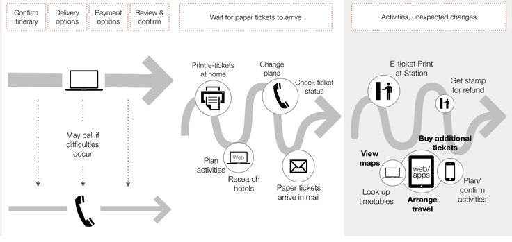The Anatomy of an Experience Map | Adaptive PathAn example from corporate design. Interesting ideas of Touchstones, The Lens, The Journey Model, Qualitative Insight, Quantitative Information, etc