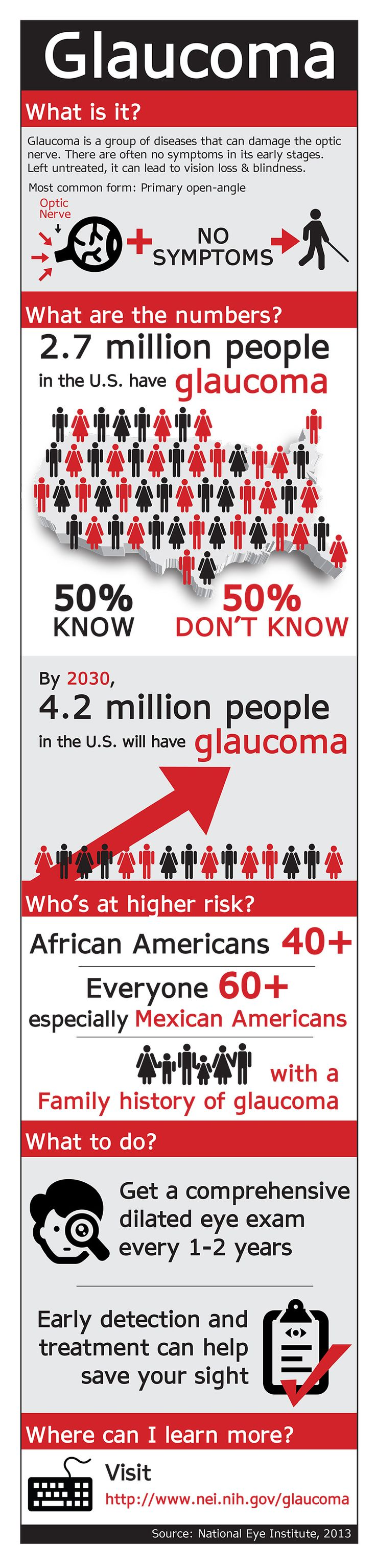 Did you know that there are different types of glaucoma? Primary open-angle glaucoma is the most common form and often has no symptoms in its early stages. That means you could have it and not know it. infographic via NEHEP @National Institutes of Health