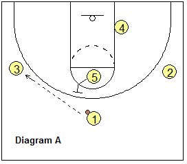 Basketball Offense - 1-3-1 Motion Offense, Coach's Clipboard Basketball  Coaching and Playbook