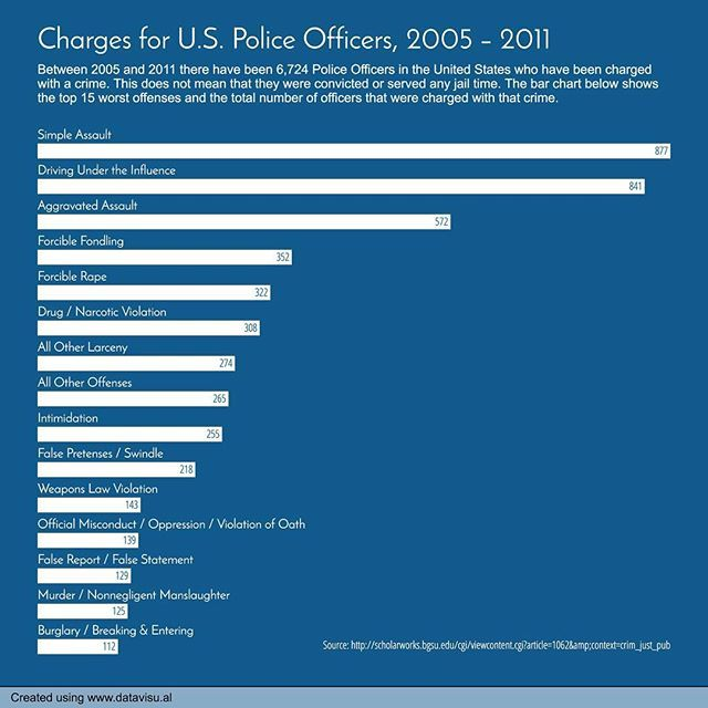 177/365 Charges for US Police Officers, 2005-2011. #everyday #police #crimes #officers #cop #charges #unitedstates #america #policeofficers #chart #graph #barchart #data #dataviz #datavisual #datavisualization #infographic #infographics #design #visual #visualization