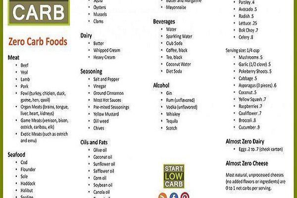 Hcg P Vegetarian Food List