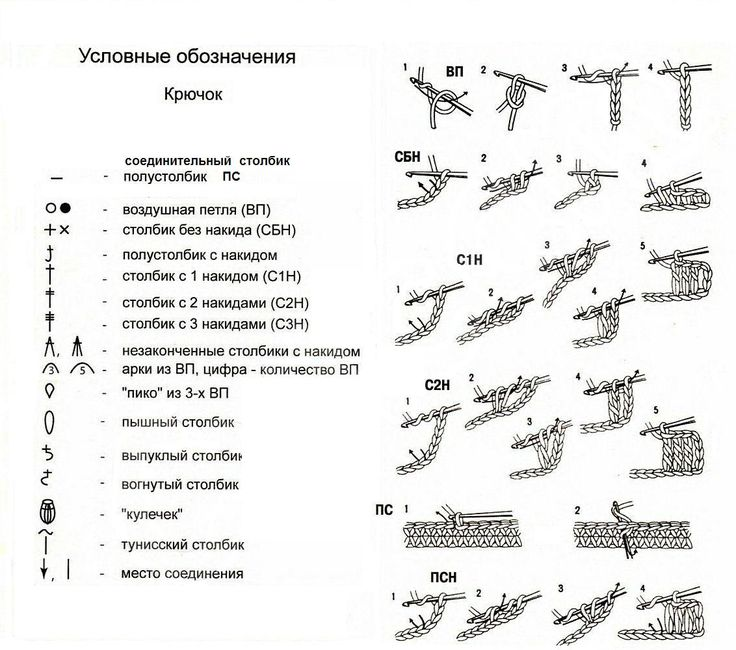 English-Russian translation of Crochet Terms with symbol diagram http ...