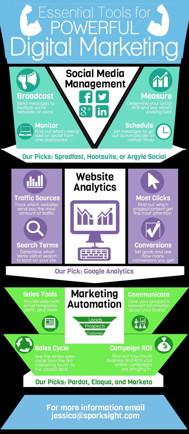 Essential Tools for Powerful Digital Marketing