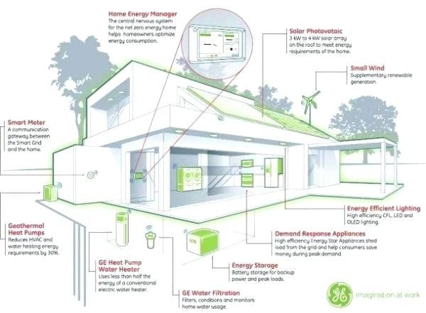 Energy Efficient House Designsawesome Energy Efficient House Designs And Energy Efficient H Energy Efficient House Design Energy Efficient Homes Smart Building