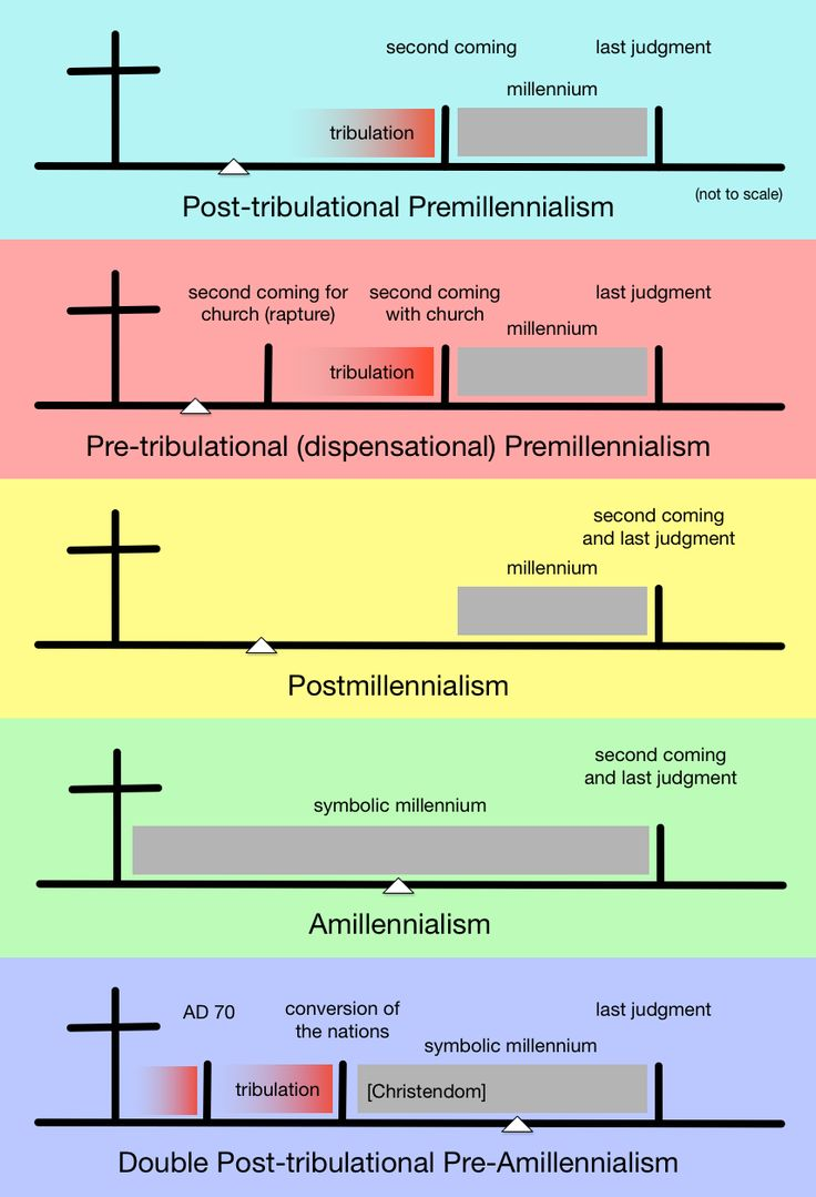 Double PostTribulational PreAmillennialism (With images