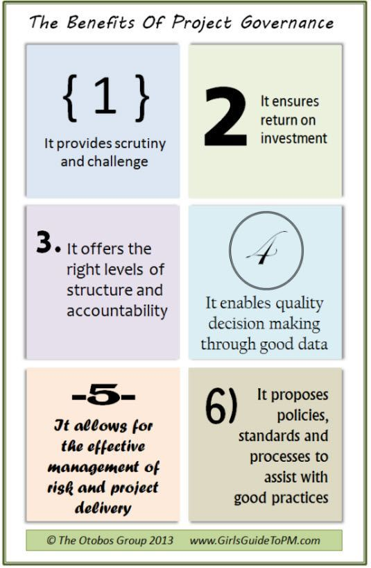 governance infographic