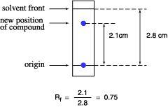 Thin Layer Chromatography (TLC) CHEMISTRY