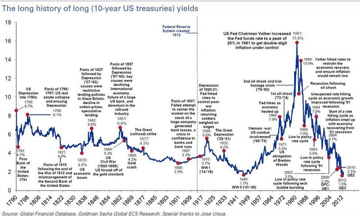 The Long History of Long (10-year US Treasury) Yields - The Big Picture