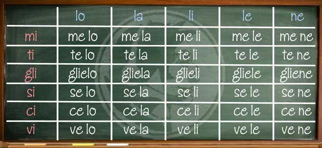 Link: COMBINING: direct and indirect pronouns  #grammatica #italiano #pronomi