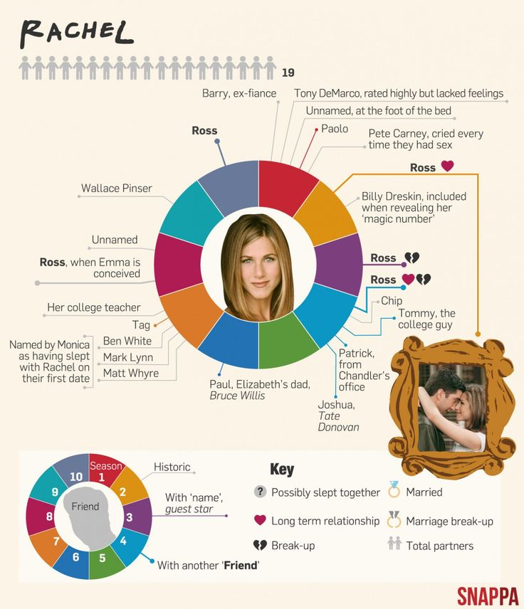 Snappa graphic on the love life of Friends' character Rachel Green