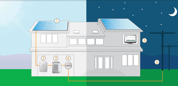 How Does Solar Power Work? - Solar Power Facts | SolarCity
