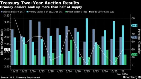 S&P 500, Dow, Nasdaq, Russell 2000 Hit Record Highs as Oil Jumps - Bloomberg