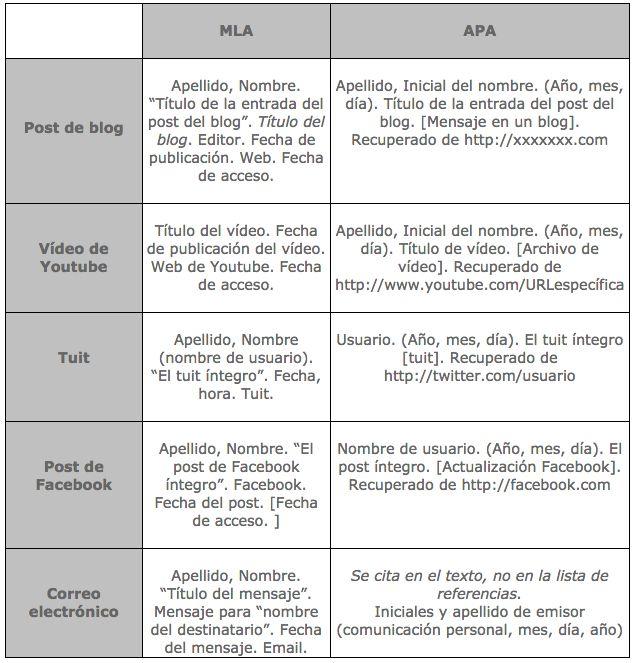 SOY BIBLIOTECARIO: Normas APA 2016: Aprende a citar posts de blogs, videos de YouTube, Tuits, posts de Facebook y correos electrónicos