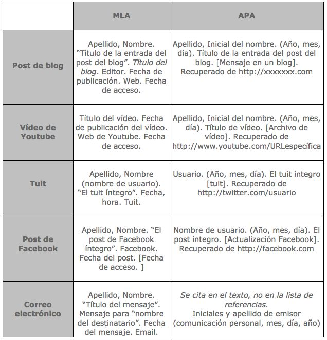 Normas APA 2016 para citar recursos electrónicos.
