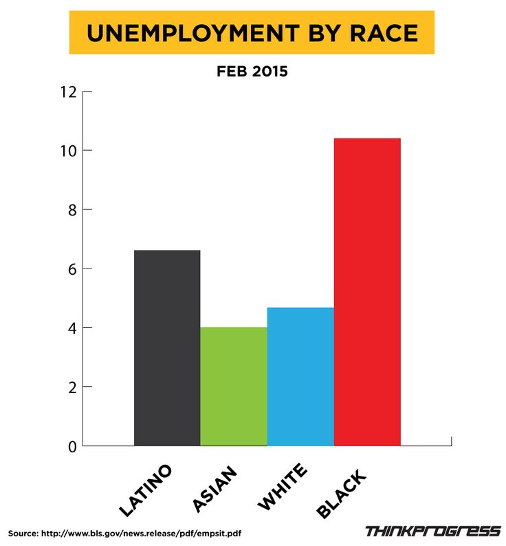 an analysis of the racial discrimination in the united states and the use of affirmative action Theory, disparate impact, supports the use of affirmative action pro-  the united  states shall, on the ground of race, color, or national origin,.