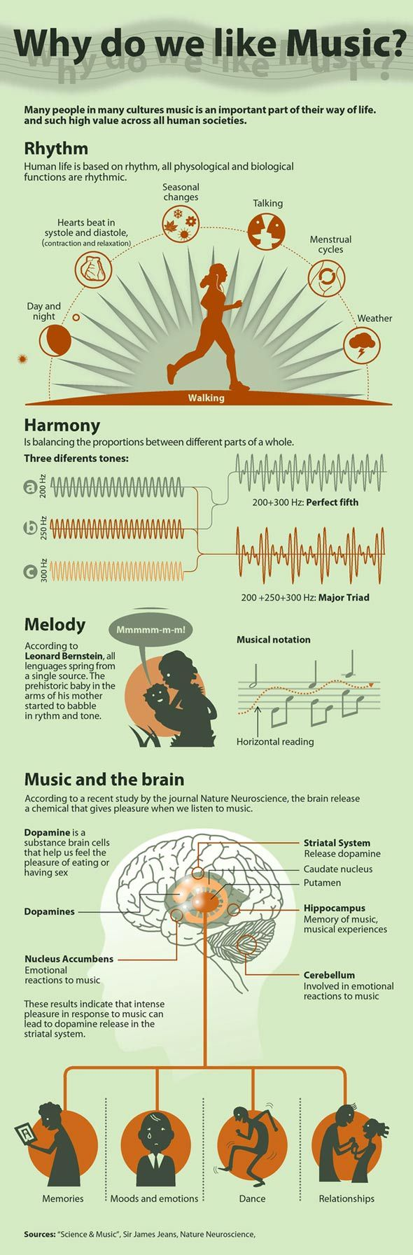 Why Do We Like Music? Because music makes the world go round. But here's an infographic to break it down for us.