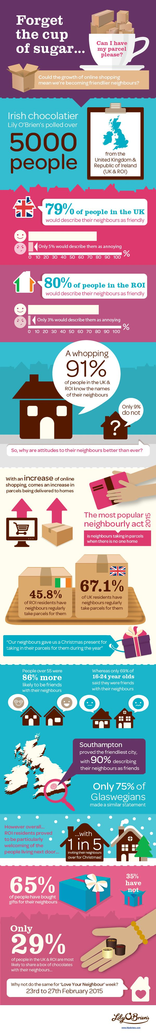 Ultimate Neighbour Infographic