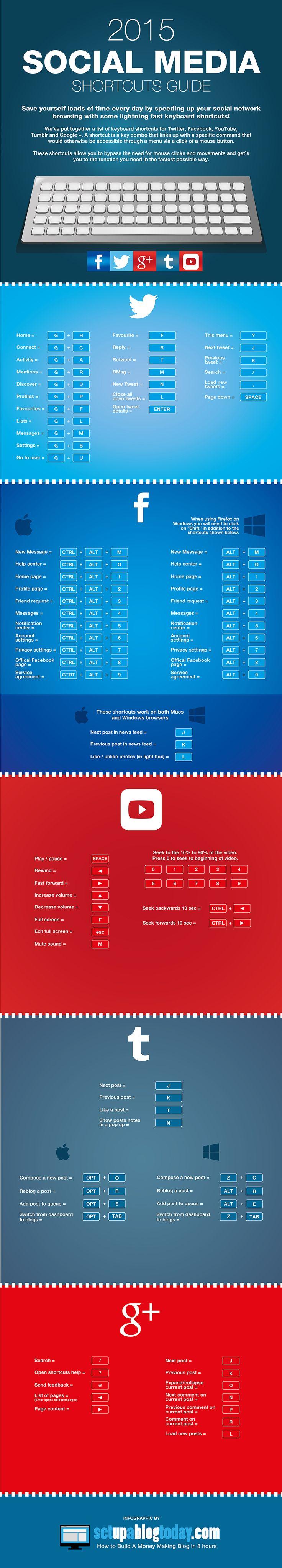 Der #SocialMedia-Spickzettel: Die wichtigsten Tastatur-Kürzel für Twitter, Facebook & Co.  #Infografik #Shortcuts