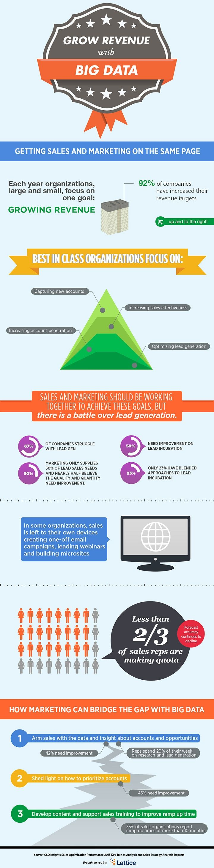 Some 92% of companies have increased their revenue targets this year, according to recent research from Lattice Engines.    Read more: http://www.marketingprofs.com/chirp/2013/10371/grow-revenue-with-big-data-sales-marketing-on-same-page-infographic#ixzz2OalidIe1