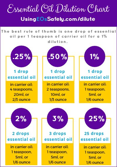 """Here is a chart you can use to help you calculate various dilutions. The best rule of thumb is one drop of essential oil per teaspoon of carrier oil for a 1% dilution. For a 0.50% dilution you can't exact measure half a drop, so instead you will increase the amount of carrier oil. Of course when I say """"carrier oil"""" I mean any carrier, including a lotion, or even aloe vera."""