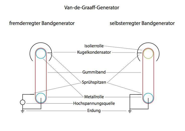 Van-de-Graaff-Generator, Bandgenerator Schema