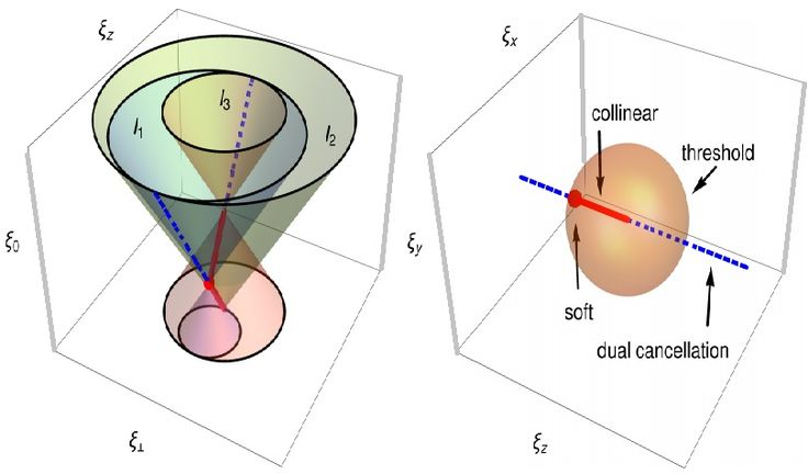 Instituto de Física Corpuscular researchers, in collaboration with the University of Florence, have proposed an approach to experimental data generated by the Large Hadron Collider that solves the infinity problem without breaching the four dimensions of space-time. Their approach is based on establishing a direct correspondence between different Feynman diagrams that generate infinities. The 'loop-tree duality' will supersede current Dimensional Regularization…