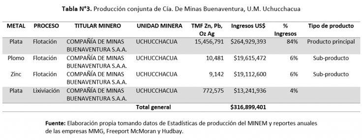 Gerens | Análisis de la producción conjunta de plata en las unidades mineras del Perú | La unidad minera Uchucchacua, considerada la quinta mina productora de plata como producto principal más grande del mundo según GFMS Thomson Reuters, alcanzó una producción de 16.23 Moz.